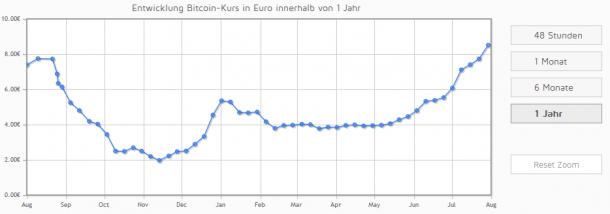 bitcoins-kaufen